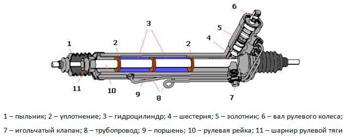 Рулевая рейка