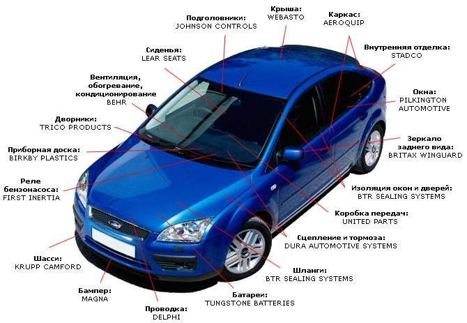Из чего состоит автомобиль
