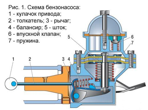 Замена бензонасоса ваз 2107