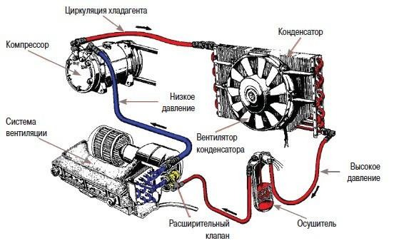 Компрессор кондиционера автомобиля