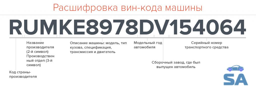 «ВИН номер автомобиля как узнать самостоятельно» фото - vin kod chto eto v2