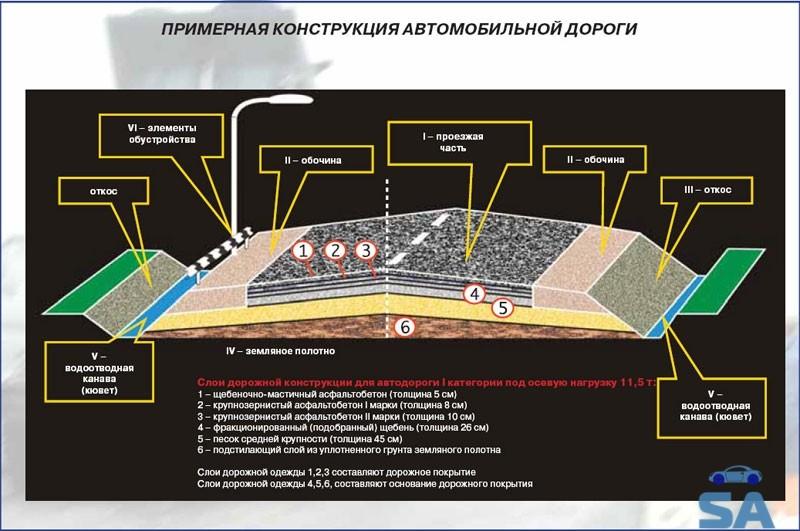 конструкция автомобильной дороги