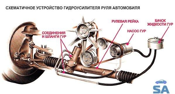 Схема устройства гидроусилителя руля