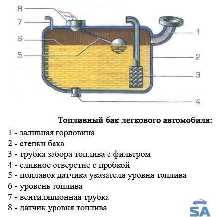 «Как правильно провести замену бензобака?» фото - Ustrojstvo toplivnogo baka legkovogo avtomobilja