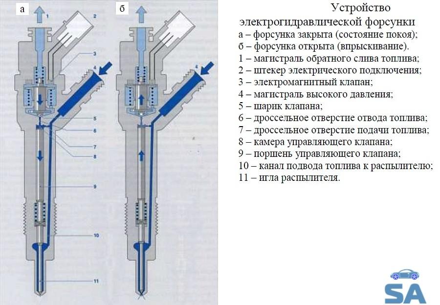 гидравлические электронные форсунки